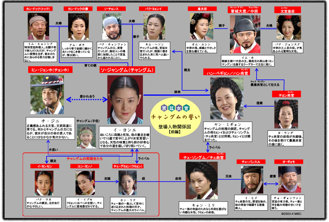 人物相関図 | 『宮廷女官チャングムの誓い』 | BSフジ